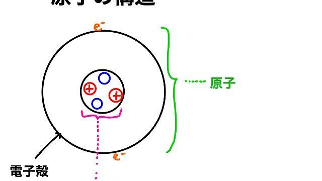 なぜK殻から 電子殻