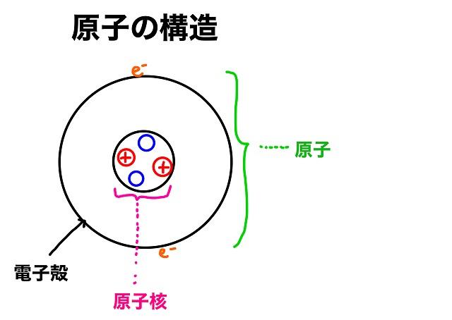 原子の構造の図