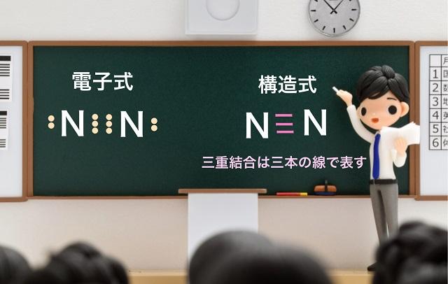 窒素分子の構造式の書き方