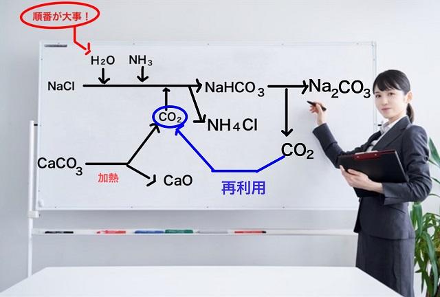 二酸化炭素再利用