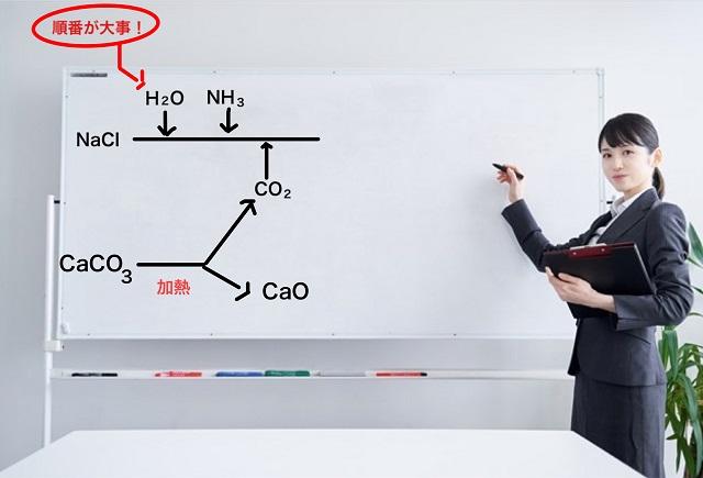 炭酸カルシウム