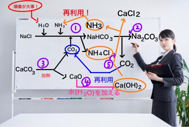 アンモニアソーダ法(ソルベー法)の反応順序